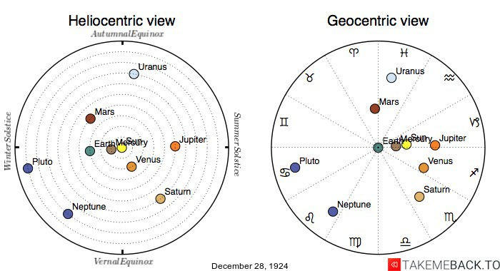 Planetary positions on December 28th, 1924 - Heliocentric and Geocentric views