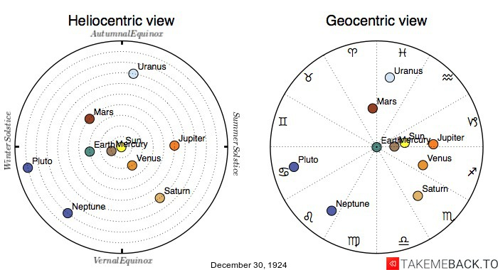 Planetary positions on December 30th, 1924 - Heliocentric and Geocentric views