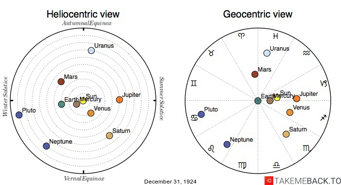 Planetary positions on December 31st, 1924 - Heliocentric and Geocentric views