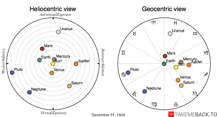 Planetary positions on December 7th, 1924 - Heliocentric and Geocentric views