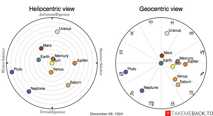 Planetary positions on December 8th, 1924 - Heliocentric and Geocentric views