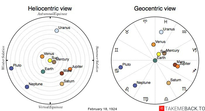 Planetary positions on February 18th, 1924 - Heliocentric and Geocentric views