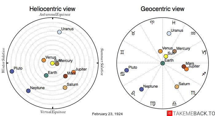 Planetary positions on February 23rd, 1924 - Heliocentric and Geocentric views