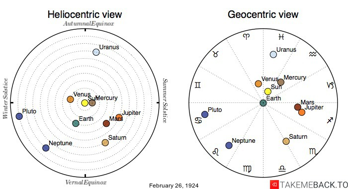 Planetary positions on February 26, 1924 - Heliocentric and Geocentric views