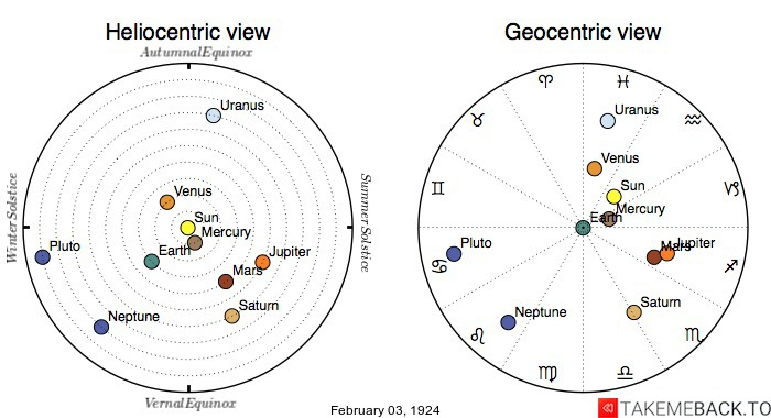 Planetary positions on February 3rd, 1924 - Heliocentric and Geocentric views