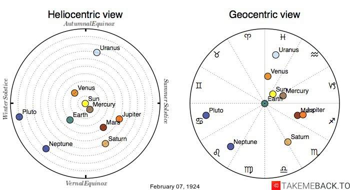 Planetary positions on February 7th, 1924 - Heliocentric and Geocentric views