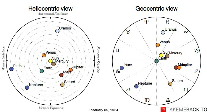 Planetary positions on February 9th, 1924 - Heliocentric and Geocentric views