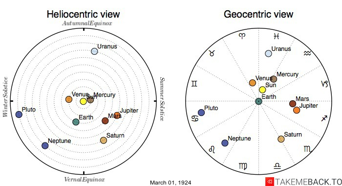 Planetary positions on March 1st, 1924 - Heliocentric and Geocentric views