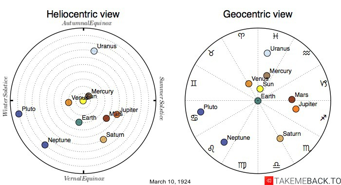 Planetary positions on March 10th, 1924 - Heliocentric and Geocentric views