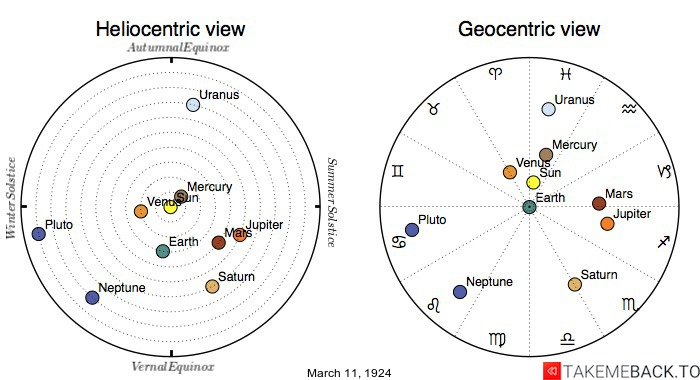 Planetary positions on March 11th, 1924 - Heliocentric and Geocentric views