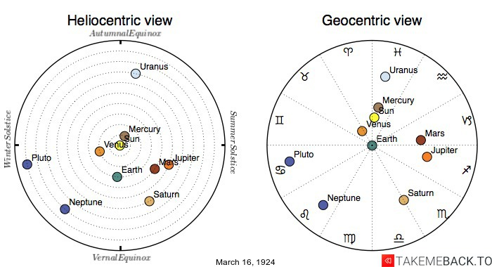 Planetary positions on March 16th, 1924 - Heliocentric and Geocentric views