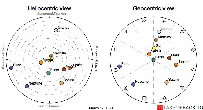Planetary positions on March 17th, 1924 - Heliocentric and Geocentric views
