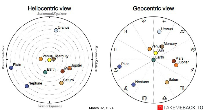 Planetary positions on March 2nd, 1924 - Heliocentric and Geocentric views