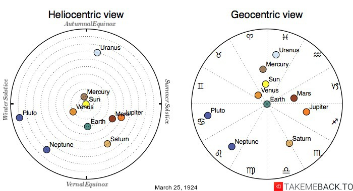 Planetary positions on March 25th, 1924 - Heliocentric and Geocentric views