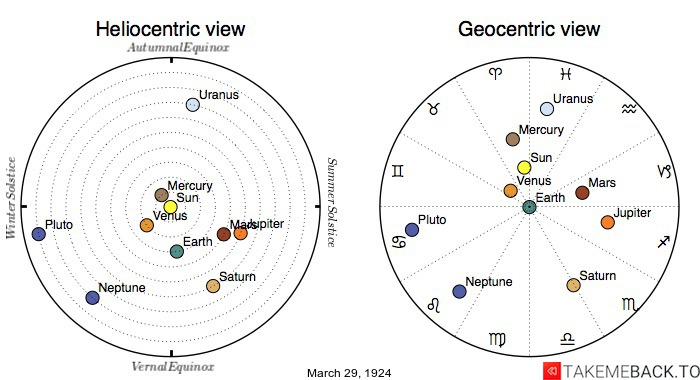 Planetary positions on March 29th, 1924 - Heliocentric and Geocentric views