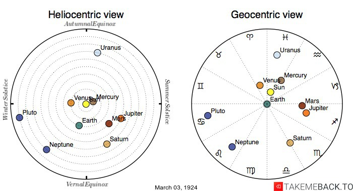 Planetary positions on March 3rd, 1924 - Heliocentric and Geocentric views