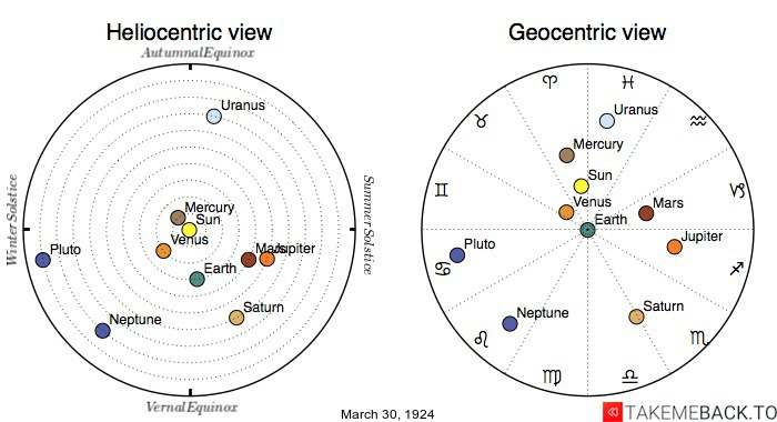 Planetary positions on March 30th, 1924 - Heliocentric and Geocentric views