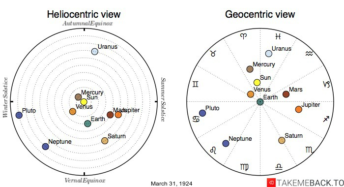 Planetary positions on March 31st, 1924 - Heliocentric and Geocentric views