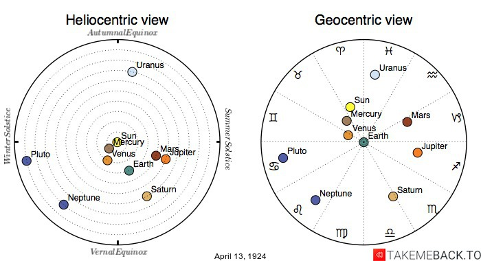 Planetary positions on April 13th, 1924 - Heliocentric and Geocentric views