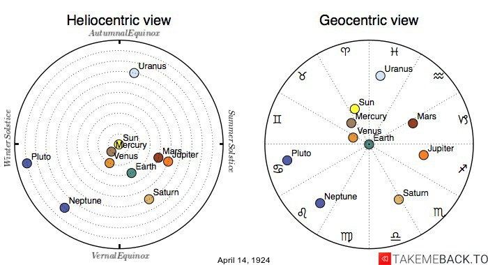 Planetary positions on April 14th, 1924 - Heliocentric and Geocentric views