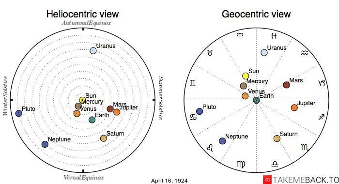 Planetary positions on April 16th, 1924 - Heliocentric and Geocentric views