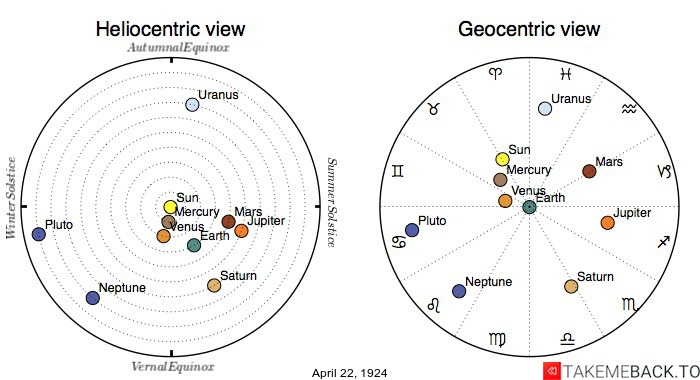 Planetary positions on April 22, 1924 - Heliocentric and Geocentric views