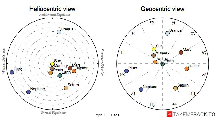 Planetary positions on April 23rd, 1924 - Heliocentric and Geocentric views