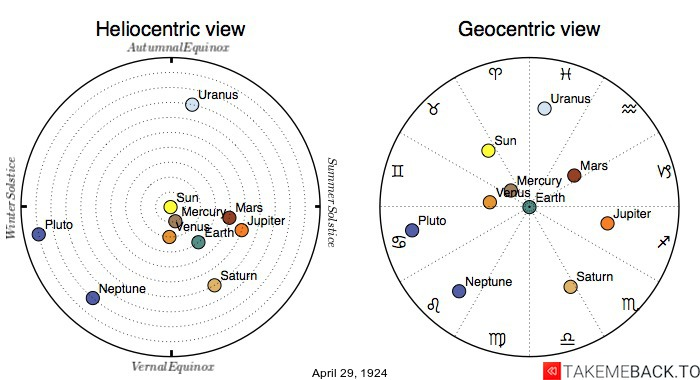 Planetary positions on April 29th, 1924 - Heliocentric and Geocentric views