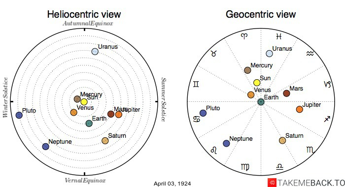 Planetary positions on April 3rd, 1924 - Heliocentric and Geocentric views