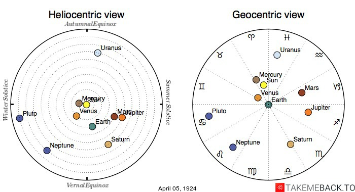 Planetary positions on April 5th, 1924 - Heliocentric and Geocentric views