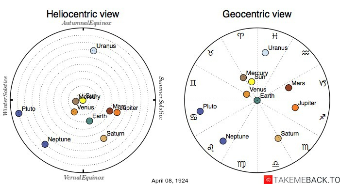 Planetary positions on April 8th, 1924 - Heliocentric and Geocentric views