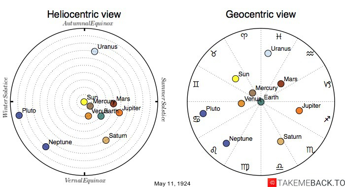 Planetary positions on May 11th, 1924 - Heliocentric and Geocentric views