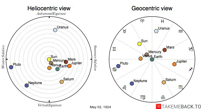 Planetary positions on May 2nd, 1924 - Heliocentric and Geocentric views