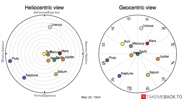 Planetary positions on May 20th, 1924 - Heliocentric and Geocentric views