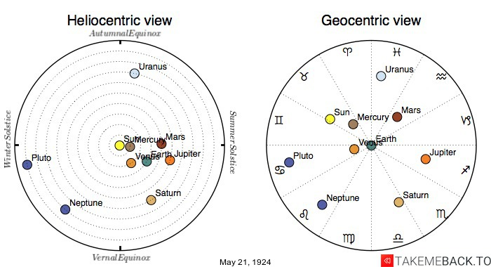 Planetary positions on May 21st, 1924 - Heliocentric and Geocentric views
