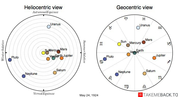 Planetary positions on May 24th, 1924 - Heliocentric and Geocentric views