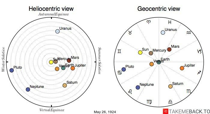 Planetary positions on May 26th, 1924 - Heliocentric and Geocentric views
