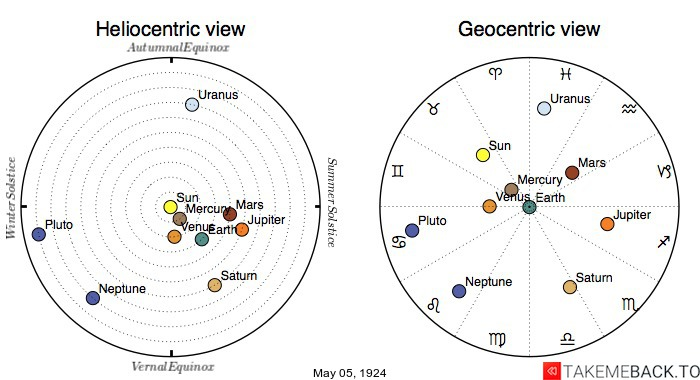 Planetary positions on May 5th, 1924 - Heliocentric and Geocentric views