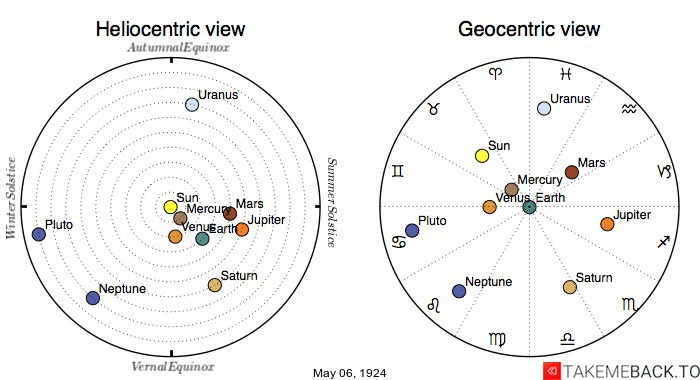 Planetary positions on May 6th, 1924 - Heliocentric and Geocentric views