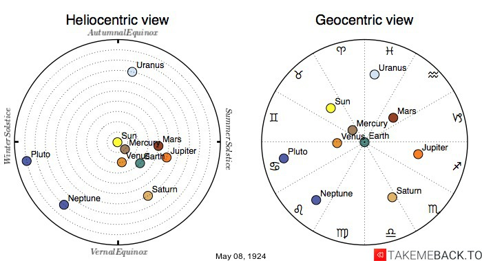 Planetary positions on May 8th, 1924 - Heliocentric and Geocentric views