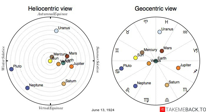 Planetary positions on June 13th, 1924 - Heliocentric and Geocentric views