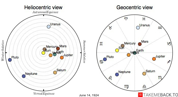 Planetary positions on June 14th, 1924 - Heliocentric and Geocentric views