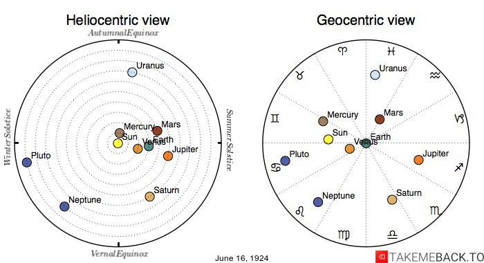 Planetary positions on June 16th, 1924 - Heliocentric and Geocentric views