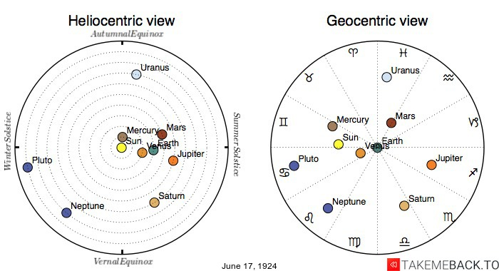 Planetary positions on June 17th, 1924 - Heliocentric and Geocentric views