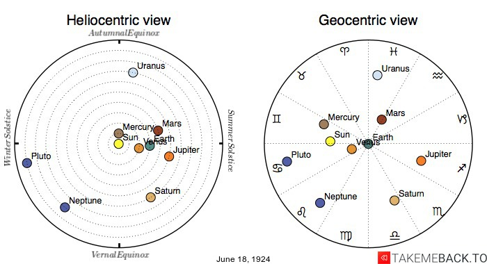 Planetary positions on June 18th, 1924 - Heliocentric and Geocentric views