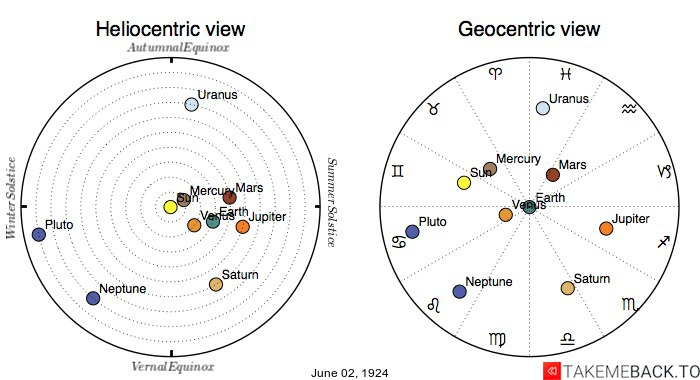 Planetary positions on June 2nd, 1924 - Heliocentric and Geocentric views
