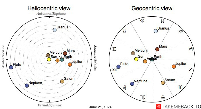 Planetary positions on June 21st, 1924 - Heliocentric and Geocentric views