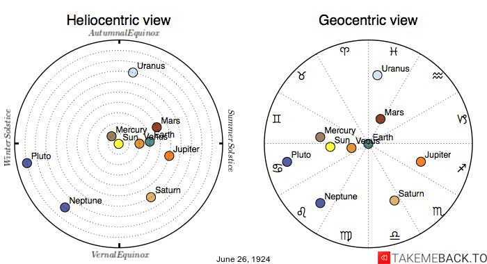 Planetary positions on June 26th, 1924 - Heliocentric and Geocentric views