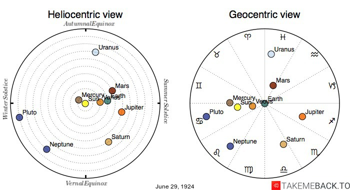Planetary positions on June 29th, 1924 - Heliocentric and Geocentric views