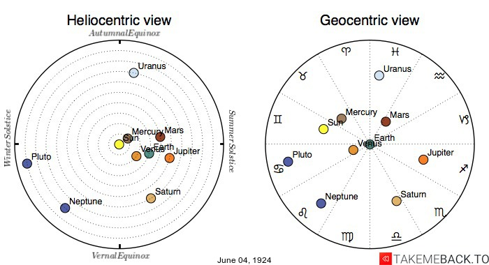 Planetary positions on June 4th, 1924 - Heliocentric and Geocentric views
